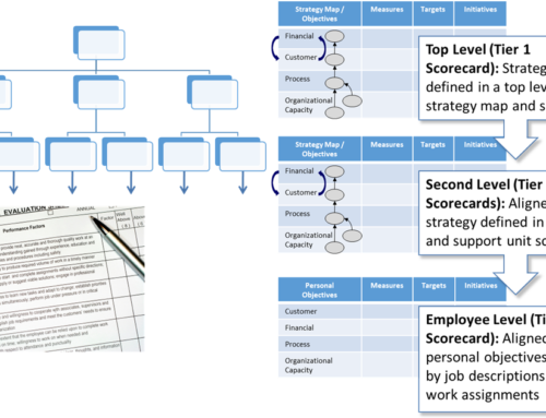 Aligning Individual Jobs to Corporate Strategy